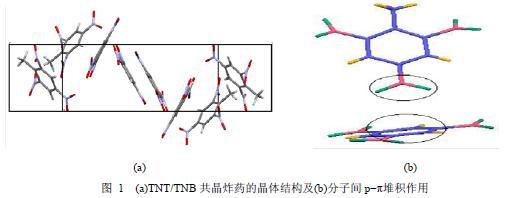 分子间p?π堆积作用对炸药共晶结构与性能的影响