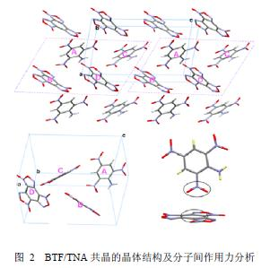 = 112.2 cm),其密度略低于TNT和TNB,特性落高却高于两者及其他大部分炸药,说明可以通过共结晶技术来改善含能材料的安全性。由于该共晶的熔点较低,设想可与TNT配合使用作为熔铸炸药的流动相以改善熔铸工艺。  2 苯并三氧化呋咱(BTF)与多硝基芳香族炸药形成的共晶 首次得到了BTF与三硝基苯胺(TNA)、三硝基苯甲胺(MATNB)、TNT和TNB这4种多硝基芳香族炸药形成的共晶,并研究了分子间堆积作用对其结构的影响。通过共结晶溶液体系蒸发结晶,获得了上述4种炸药共晶,并利用单晶X射线衍射测试了其
