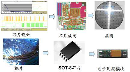 数码电子雷管专用集成芯片
